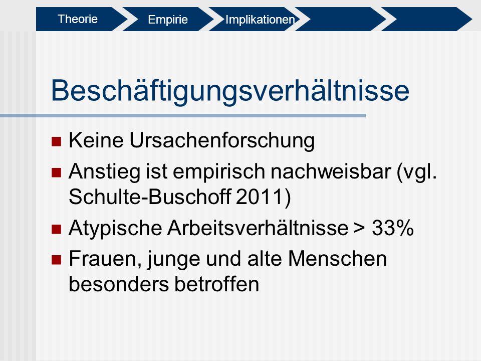 Beschäftigungsverhältnisse Keine Ursachenforschung Anstieg ist empirisch nachweisbar (vgl. Schulte-Buschoff 2011) Atypische Arbeitsverhältnisse > 33%