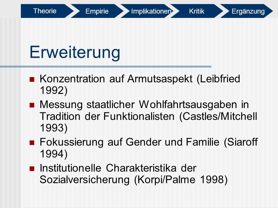 Erweiterung Konzentration auf Armutsaspekt (Leibfried 1992) Messung staatlicher Wohlfahrtsausgaben in Tradition der Funktionalisten (Castles/Mitchell