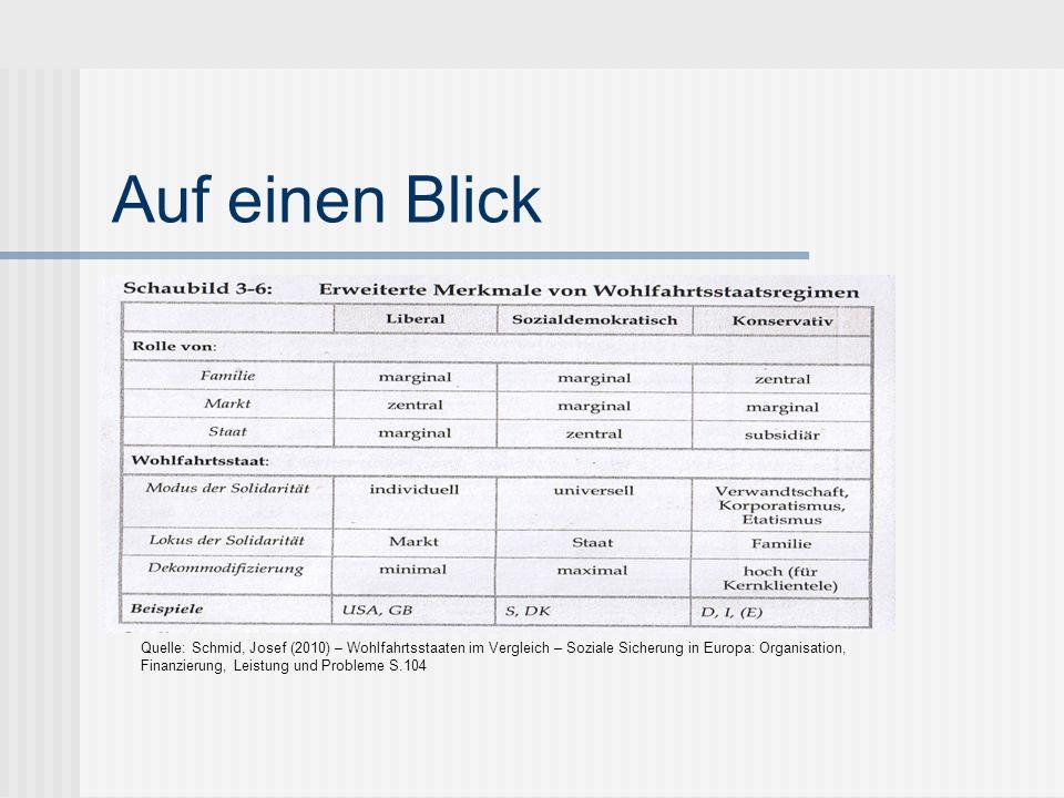 Auf einen Blick Quelle: Schmid, Josef (2010) – Wohlfahrtsstaaten im Vergleich – Soziale Sicherung in Europa: Organisation, Finanzierung, Leistung und