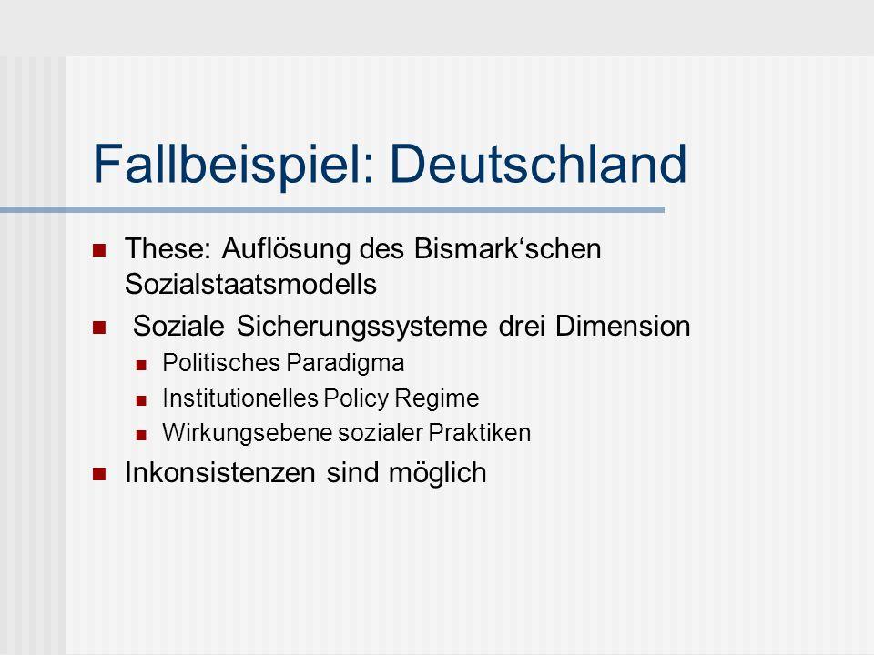Fallbeispiel: Deutschland These: Auflösung des Bismarkschen Sozialstaatsmodells Soziale Sicherungssysteme drei Dimension Politisches Paradigma Institu