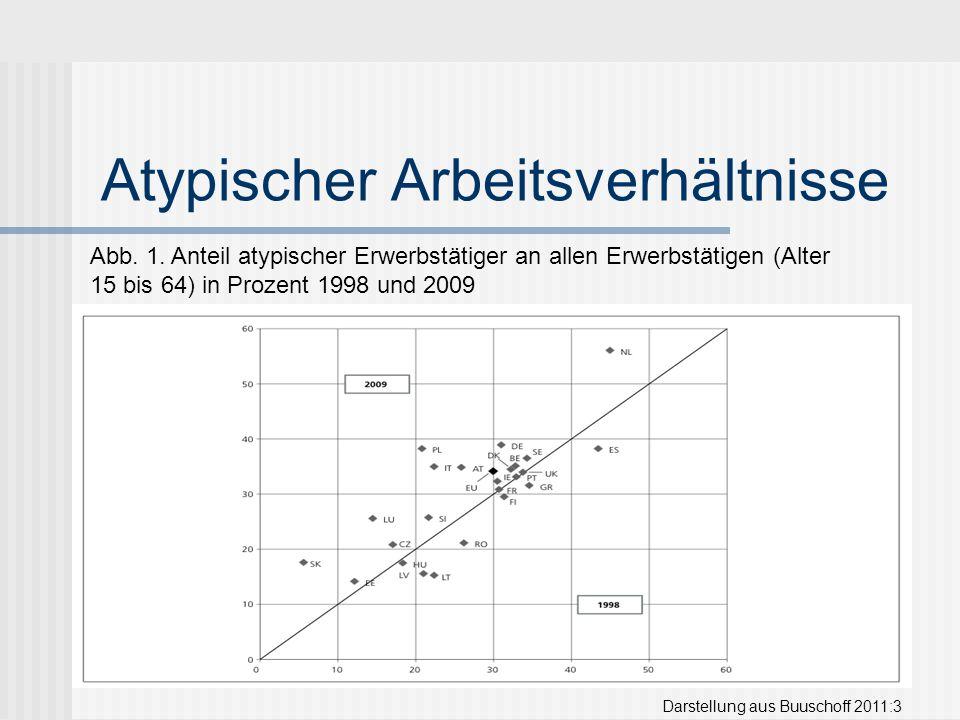 Atypischer Arbeitsverhältnisse Darstellung aus Buuschoff 2011:3 Abb. 1. Anteil atypischer Erwerbstätiger an allen Erwerbstätigen (Alter 15 bis 64) in