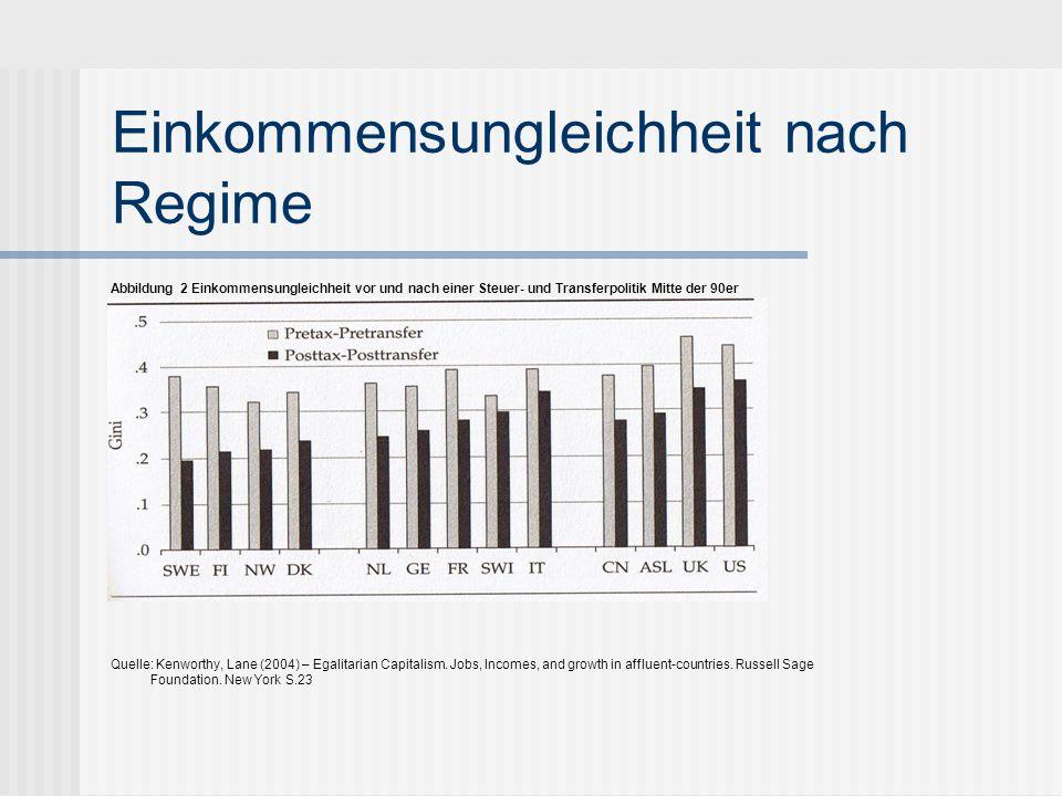 Einkommensungleichheit nach Regime Abbildung 2 Einkommensungleichheit vor und nach einer Steuer- und Transferpolitik Mitte der 90er Quelle: Kenworthy,
