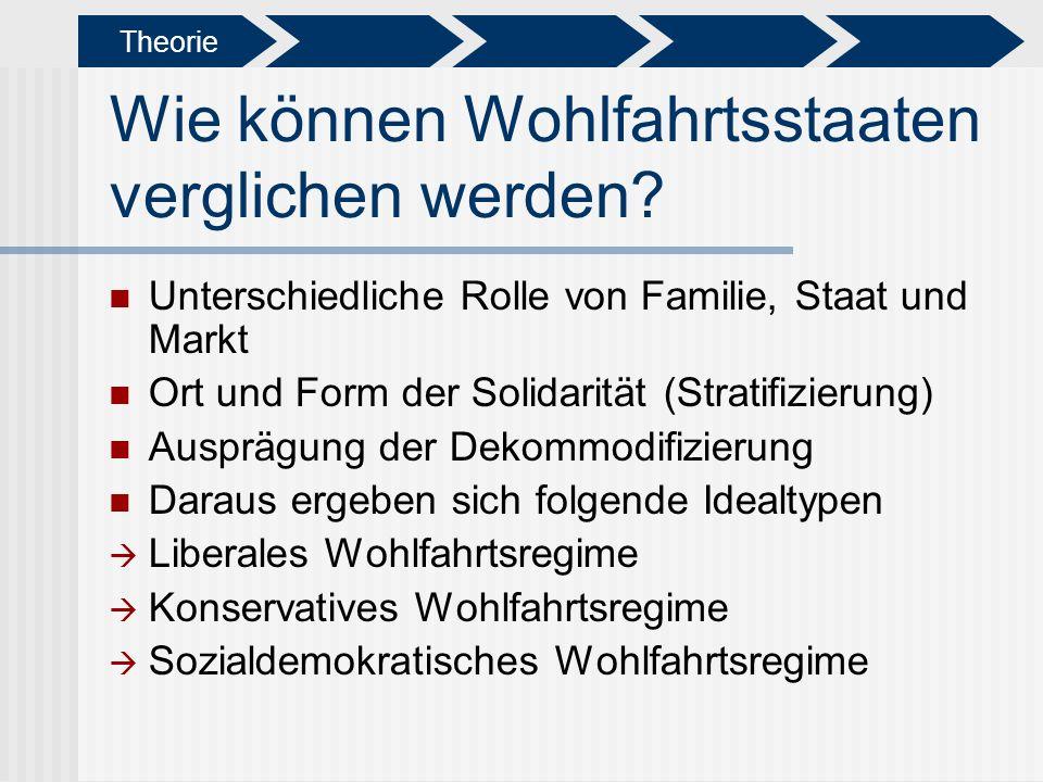Wie können Wohlfahrtsstaaten verglichen werden? Unterschiedliche Rolle von Familie, Staat und Markt Ort und Form der Solidarität (Stratifizierung) Aus