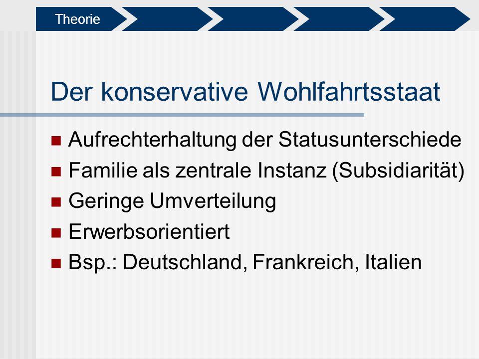 Der konservative Wohlfahrtsstaat Aufrechterhaltung der Statusunterschiede Familie als zentrale Instanz (Subsidiarität) Geringe Umverteilung Erwerbsori