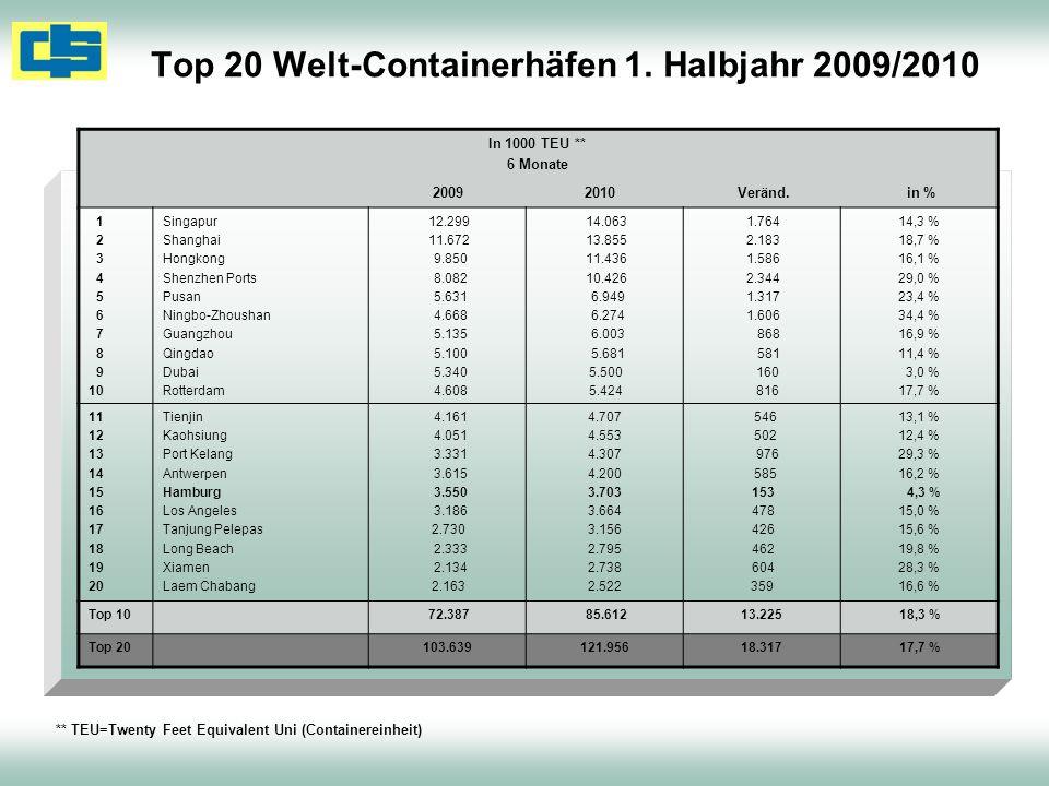 Top 20 Welt-Containerhäfen 1. Halbjahr 2009/2010 In 1000 TEU ** 6 Monate 2009 2010 Veränd. in % 1 2 3 4 5 6 7 8 9 10 Singapur Shanghai Hongkong Shenzh