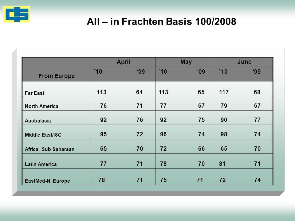 All – in Frachten Basis 100/2008 From Europe AprilMay June `10 09 Far East 113 64113 65117 68 North America 76 71 77 67 79 67 Australasia 92 76 92 75