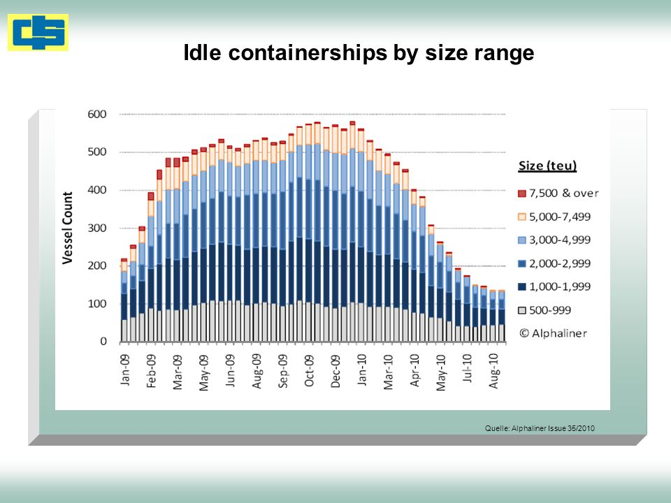 Idle containerships by size range Quelle: Alphaliner Issue 35/2010