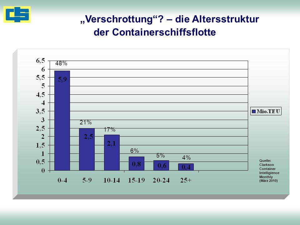 Verschrottung? – die Altersstruktur der Containerschiffsflotte Quelle: Clarkson Container Intelligience Monthly (März 2010) 48% 21% 17% 6% 5% 4%