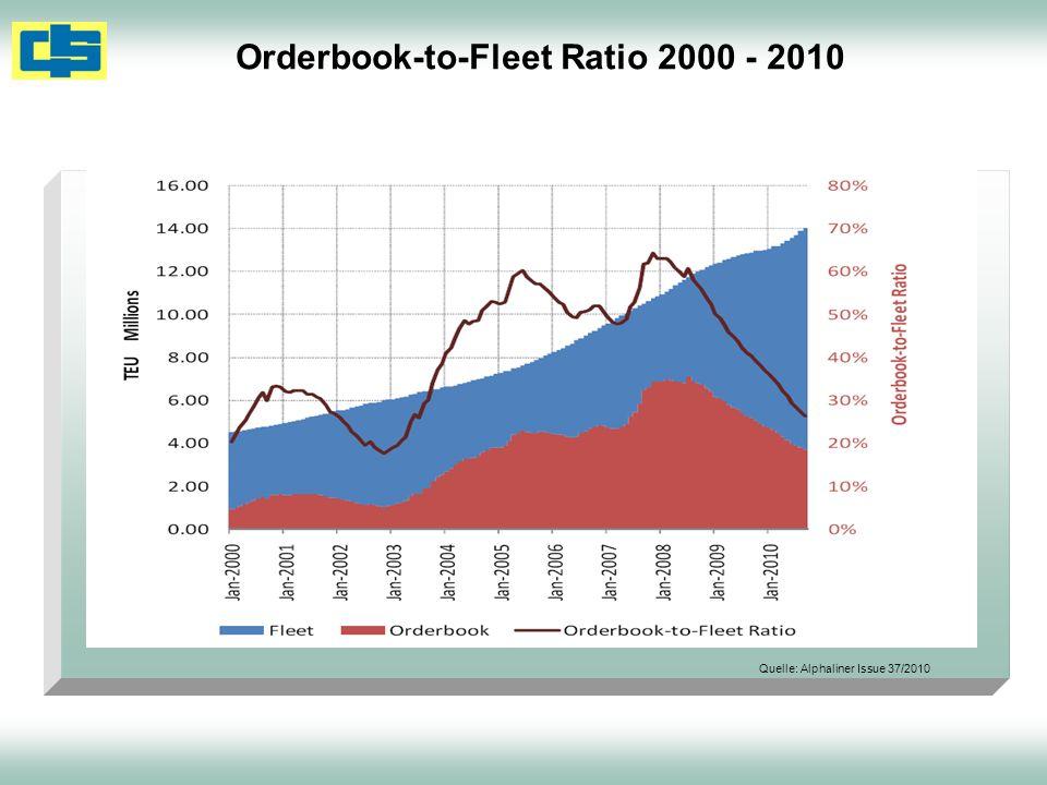Orderbook-to-Fleet Ratio 2000 - 2010 Quelle: Alphaliner Issue 37/2010