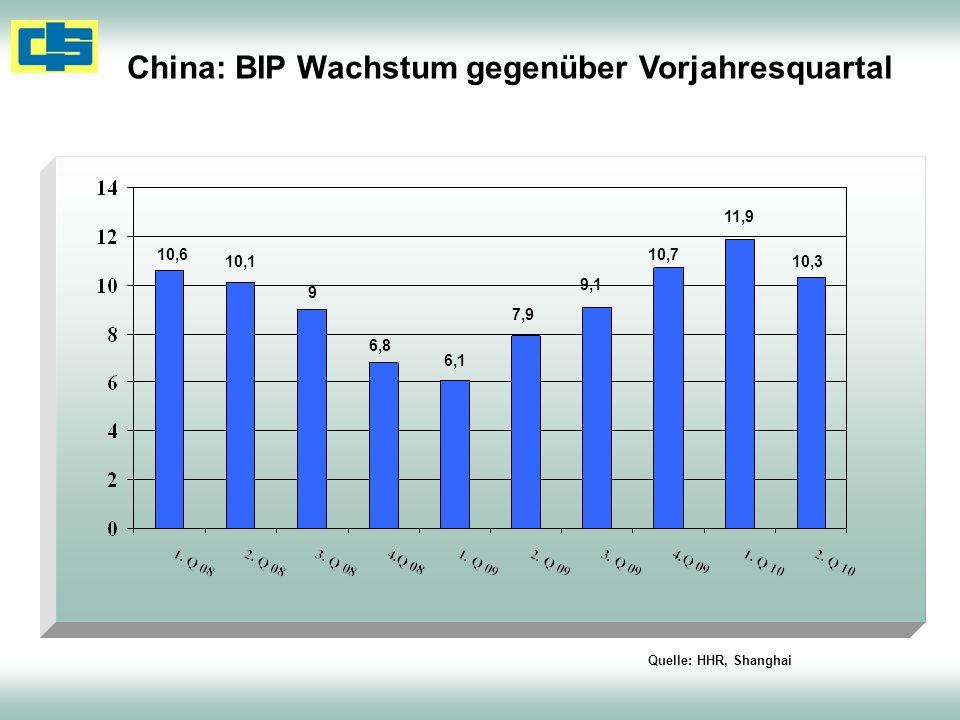 China: BIP Wachstum gegenüber Vorjahresquartal Quelle: HHR, Shanghai 6,1 7,9 9,1 10,7 11,9 10,3 10,6 10,1 9 6,8