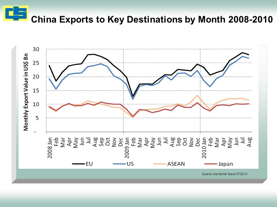 China Exports to Key Destinations by Month 2008-2010 Quelle: Alphaliner Issue 37/2010