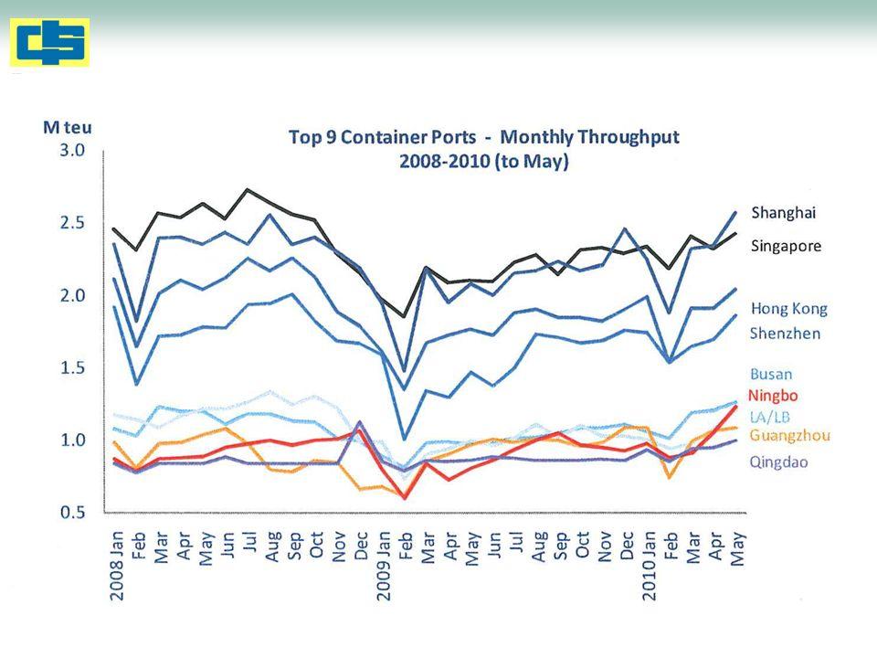 Shanghai Containerised Freight Index Oct 2009 – Sept 2010 Quelle: Alphaliner Issue 37/2010