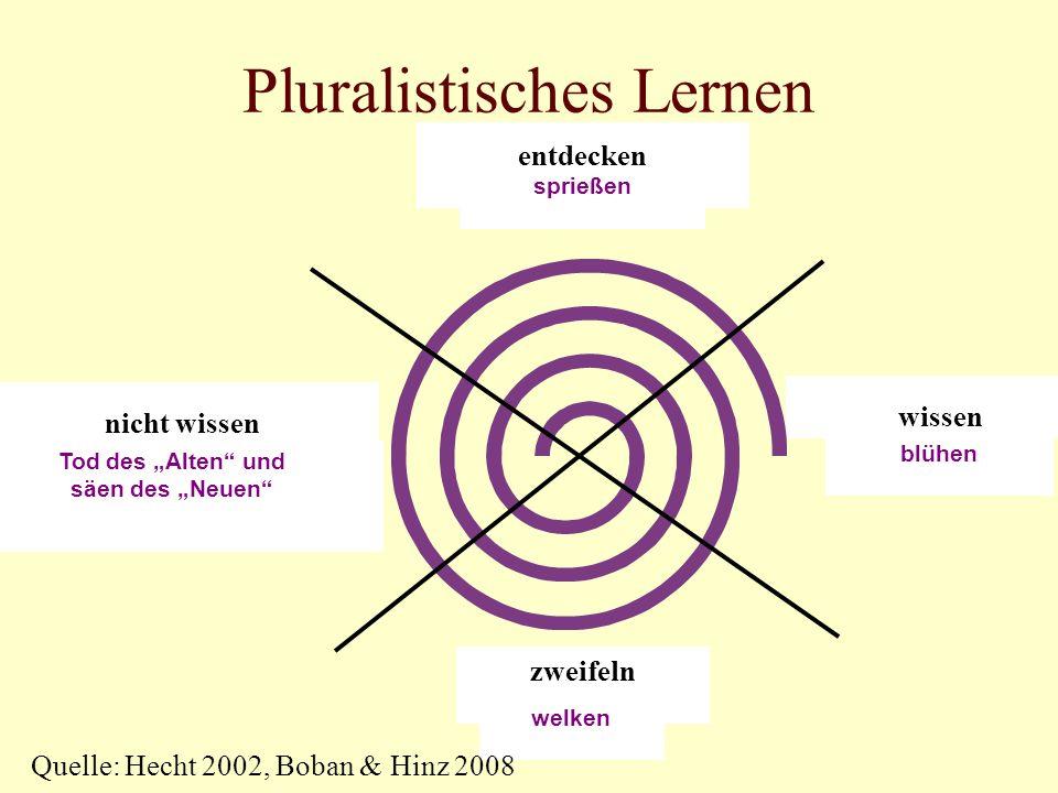Pluralistisches Lernen nicht wissen zweifeln wissen entdecken blühen welken Tod des Alten und säen des Neuen sprießen Quelle: Hecht 2002, Boban & Hinz 2008