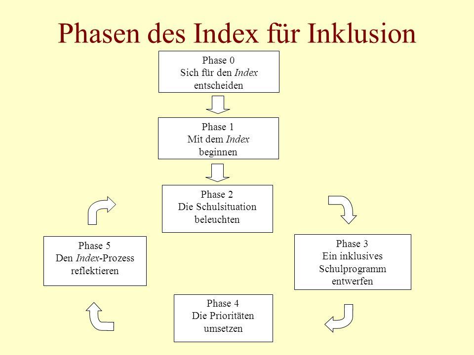 Phasen des Index für Inklusion Phase 1 Mit dem Index beginnen Phase 2 Die Schulsituation beleuchten Phase 3 Ein inklusives Schulprogramm entwerfen Phase 4 Die Prioritäten umsetzen Phase 5 Den Index-Prozess reflektieren Phase 0 Sich für den Index entscheiden