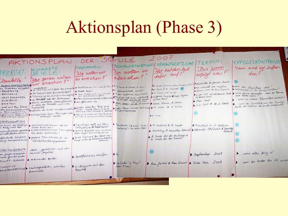 Aktionsplan (Phase 3)