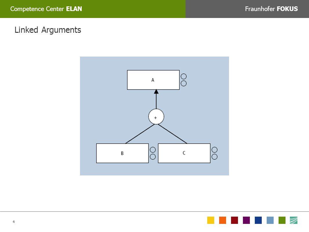 4 Competence Center ELANFraunhofer FOKUS COLORPICKER: Zum Auswählen der korrekten Farbe mit dem Tool »Farbe auswählen« auf das jeweilige Feld unten klicken oder den Web/RGB farbwert manuell eingeben: Linked Arguments