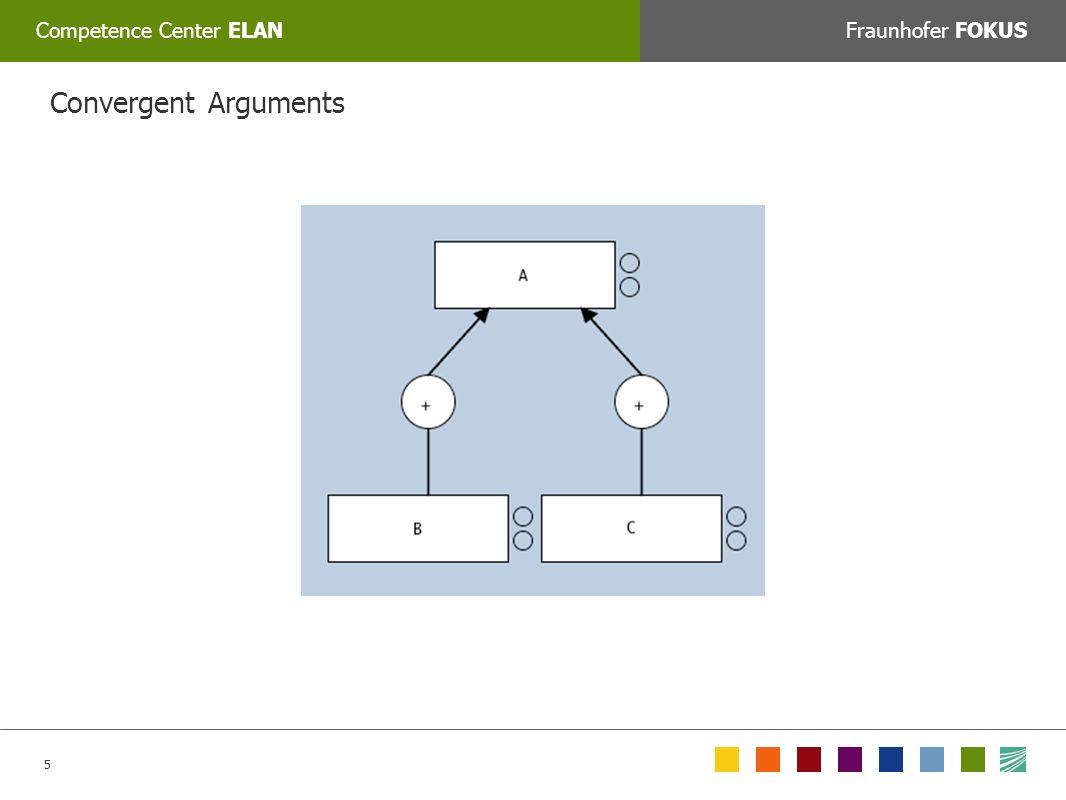 5 Competence Center ELANFraunhofer FOKUS COLORPICKER: Zum Auswählen der korrekten Farbe mit dem Tool »Farbe auswählen« auf das jeweilige Feld unten klicken oder den Web/RGB farbwert manuell eingeben: Convergent Arguments