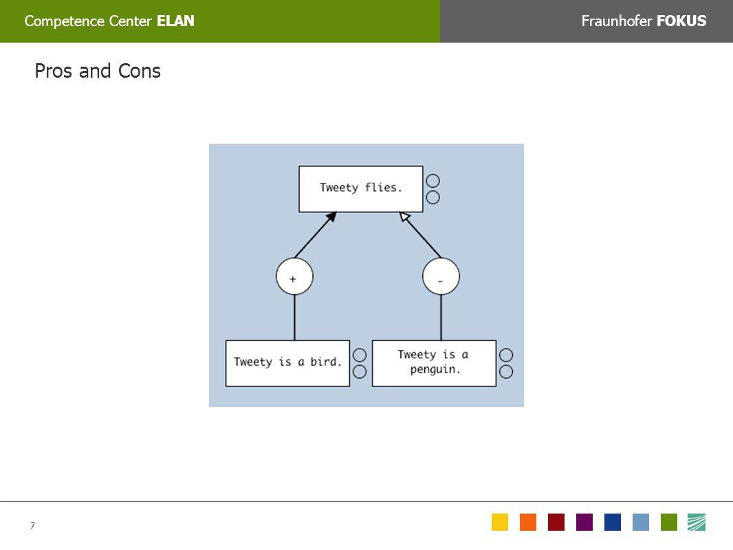 18 Competence Center ELANFraunhofer FOKUS COLORPICKER: Zum Auswählen der korrekten Farbe mit dem Tool »Farbe auswählen« auf das jeweilige Feld unten klicken oder den Web/RGB farbwert manuell eingeben: Argument Context Arguments are evaluated in a context consisting of: – status: statement {stated, issue, accepted, rejected} – proof-standard: statement {SE, DV, PE, CCE, BRD} – weight: argument 0.0-1.0 The status of statements is set by speech acts, during the dialogue.