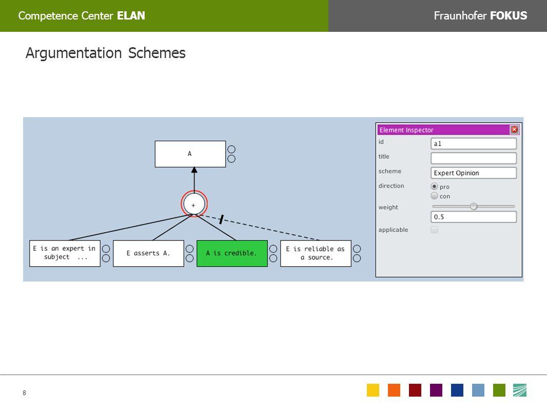8 Competence Center ELANFraunhofer FOKUS COLORPICKER: Zum Auswählen der korrekten Farbe mit dem Tool »Farbe auswählen« auf das jeweilige Feld unten klicken oder den Web/RGB farbwert manuell eingeben: Argumentation Schemes