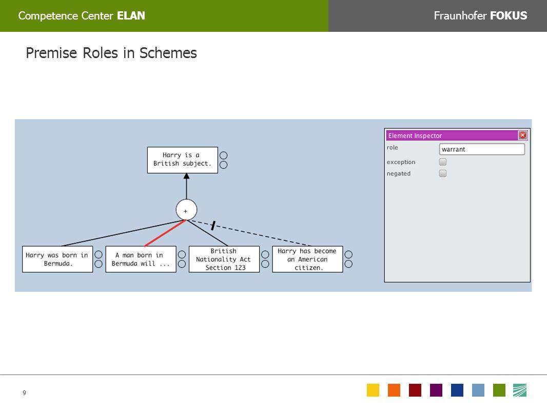 9 Competence Center ELANFraunhofer FOKUS COLORPICKER: Zum Auswählen der korrekten Farbe mit dem Tool »Farbe auswählen« auf das jeweilige Feld unten klicken oder den Web/RGB farbwert manuell eingeben: Premise Roles in Schemes