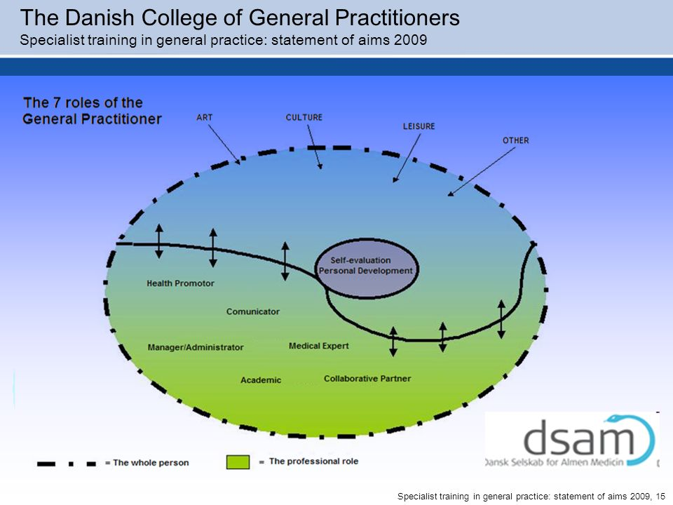 The Danish College of General Practitioners Specialist training in general practice: statement of aims 2009 Specialist training in general practice: s