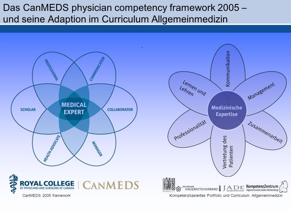 Kompetenzbasiertes Portfolio und Curriculum AllgemeinmedizinCanMEDS 2005 framework Das CanMEDS physician competency framework 2005 – und seine Adaptio