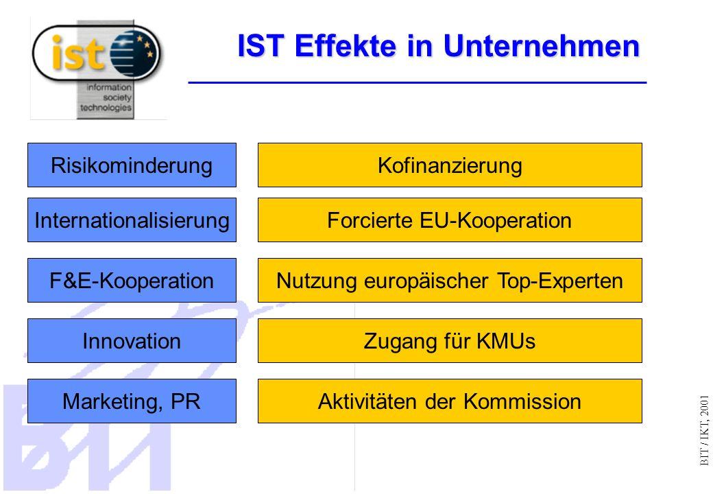 BIT / IKT, 2001 IST Effekte in Unternehmen Internationalisierung F&E-Kooperation Innovation Marketing, PR RisikominderungKofinanzierung Forcierte EU-Kooperation Nutzung europäischer Top-Experten Zugang für KMUs Aktivitäten der Kommission