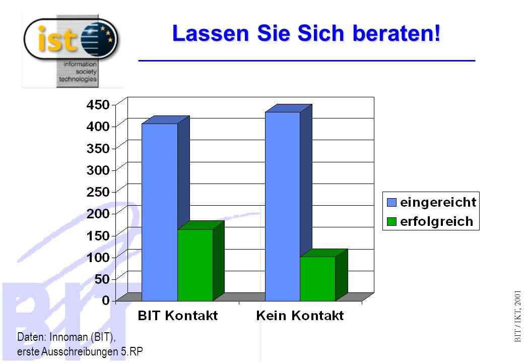 BIT / IKT, 2001 Lassen Sie Sich beraten! Daten: Innoman (BIT), erste Ausschreibungen 5.RP