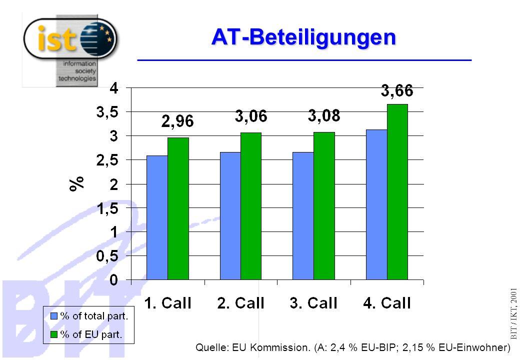 BIT / IKT, 2001 AT-Beteiligungen Quelle: EU Kommission. (A: 2,4 % EU-BIP; 2,15 % EU-Einwohner)