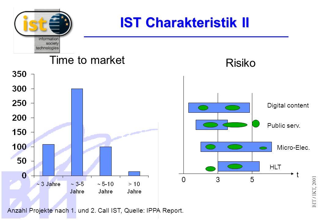 BIT / IKT, 2001 IST Charakteristik II Time to market Risiko Anzahl Projekte nach 1.