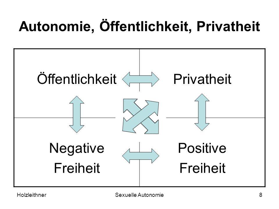 HolzleithnerSexuelle Autonomie8 Autonomie, Öffentlichkeit, Privatheit ÖffentlichkeitPrivatheit Negative Freiheit Positive Freiheit