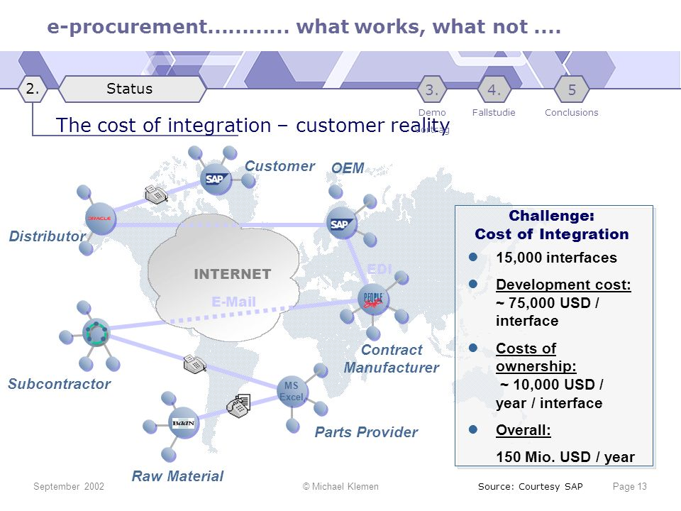 e-procurement............ what works, what not.... September 2002© Michael KlemenPage 13 Customer Distributor Contract Manufacturer Raw Material Parts