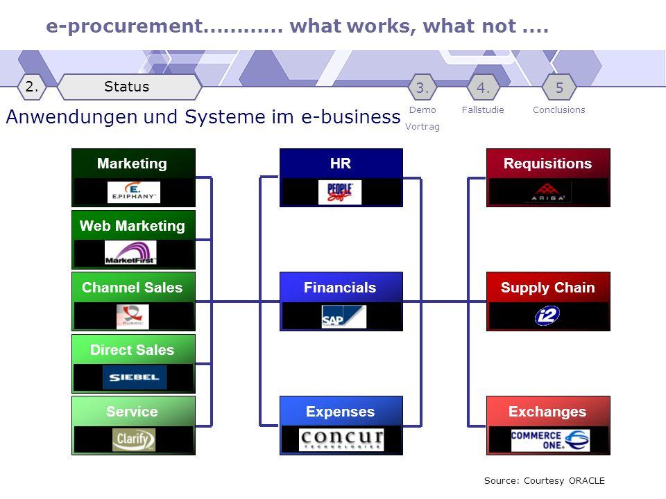 e-procurement............ what works, what not.... Anwendungen und Systeme im e-business MarketingHR Direct Sales Expenses FinancialsSupply Chain Requ
