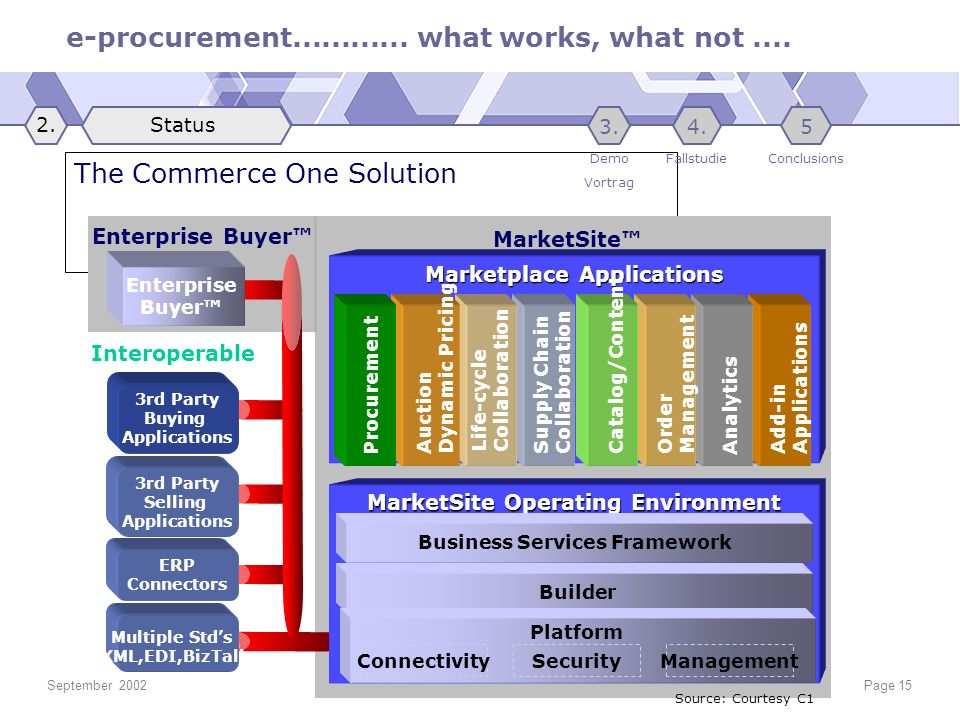 e-procurement............ what works, what not.... September 2002© Michael KlemenPage 15 The Commerce One Solution Enterprise Buyer Enterprise Buyer M