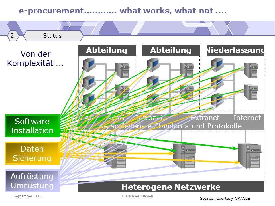 e-procurement............ what works, what not.... September 2002© Michael Klemen Von der Komplexität... UNIXMainframes NT Heterogene Netzwerke Abteil