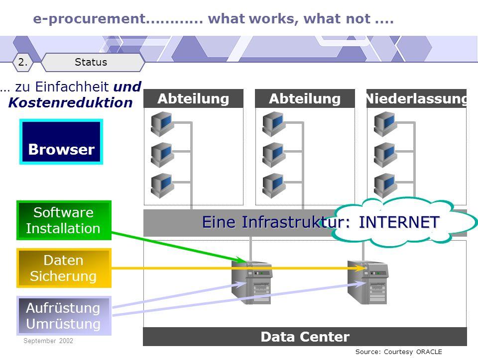 e-procurement............ what works, what not.... September 2002© Michael Klemen … zu Einfachheit und Kostenreduktion Abteilung Niederlassung Data Ce