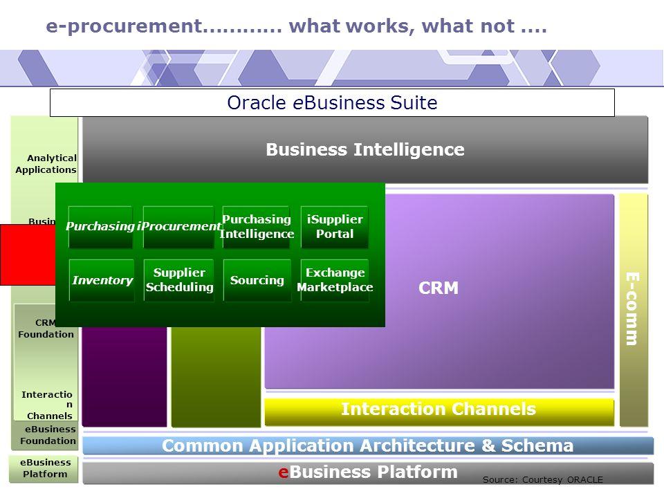 e-procurement............ what works, what not.... September 2002© Michael Klemen Business Intelligence eBusiness Platform Common Application Architec