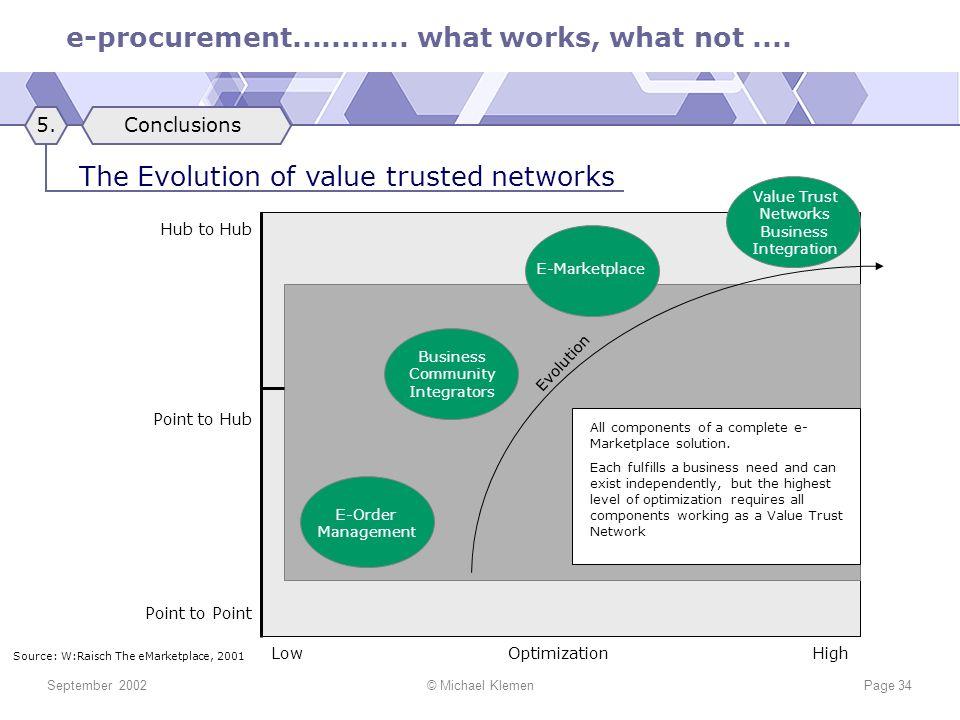 e-procurement............ what works, what not.... September 2002© Michael KlemenPage 34 E-Order Management Business Community Integrators E-Marketpla