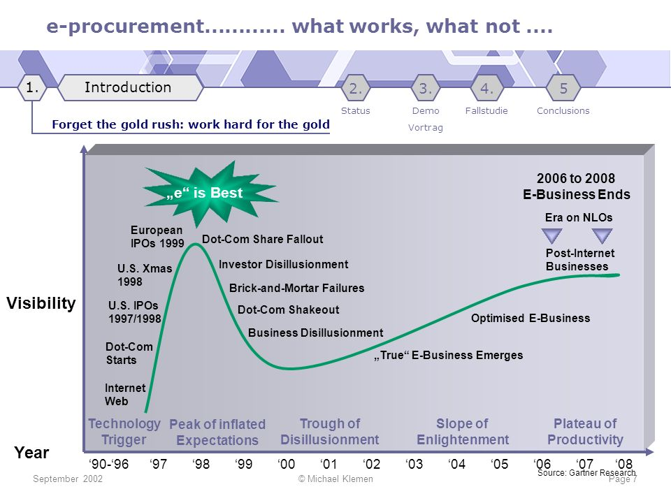 e-procurement............ what works, what not.... September 2002© Michael KlemenPage 7 90-96 97 98 99 00 01 02 03 04 05 06 07 08 Visibility Year Peak