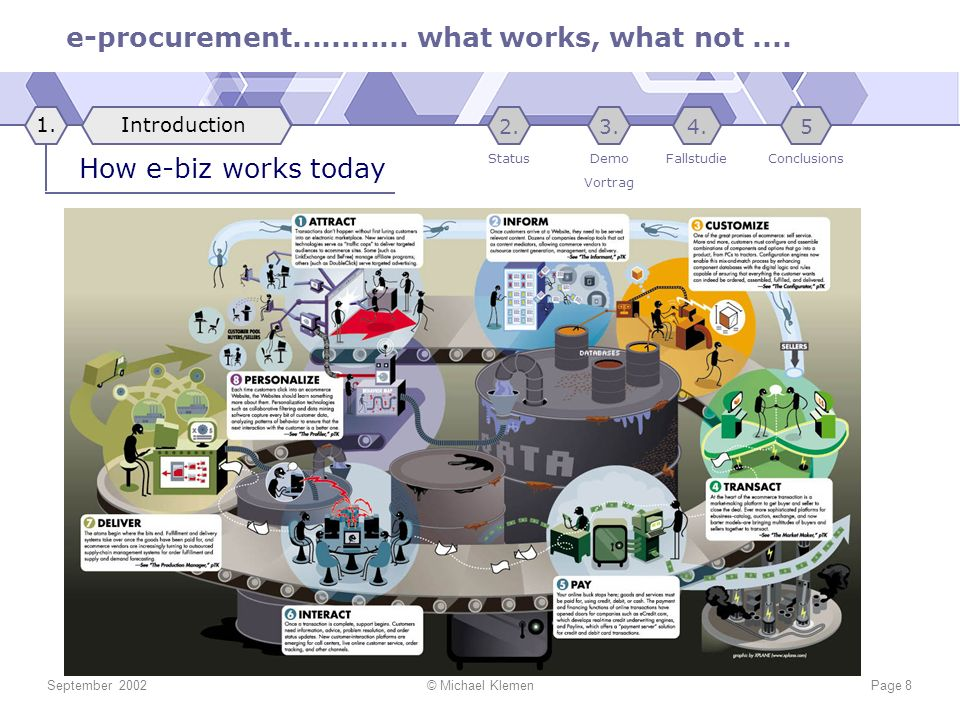 e-procurement............ what works, what not.... September 2002© Michael KlemenPage 8 How e-biz works today Introduction1. Conclusions 5 Fallstudie