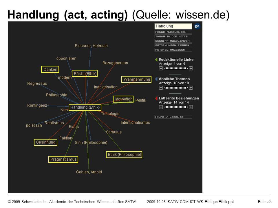 © 2005 Schweizerische Akademie der Technischen Wissenschaften SATW2005-10-06 SATW COM ICT WS Ethique Ethik.ppt Folie 6 Handlung (act, acting) (Quelle: