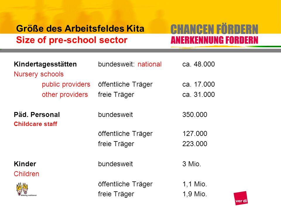 Kindertagesstättenbundesweit: national ca. 48.000 Nursery schools public providersöffentliche Träger ca. 17.000 other providersfreie Trägerca. 31.000