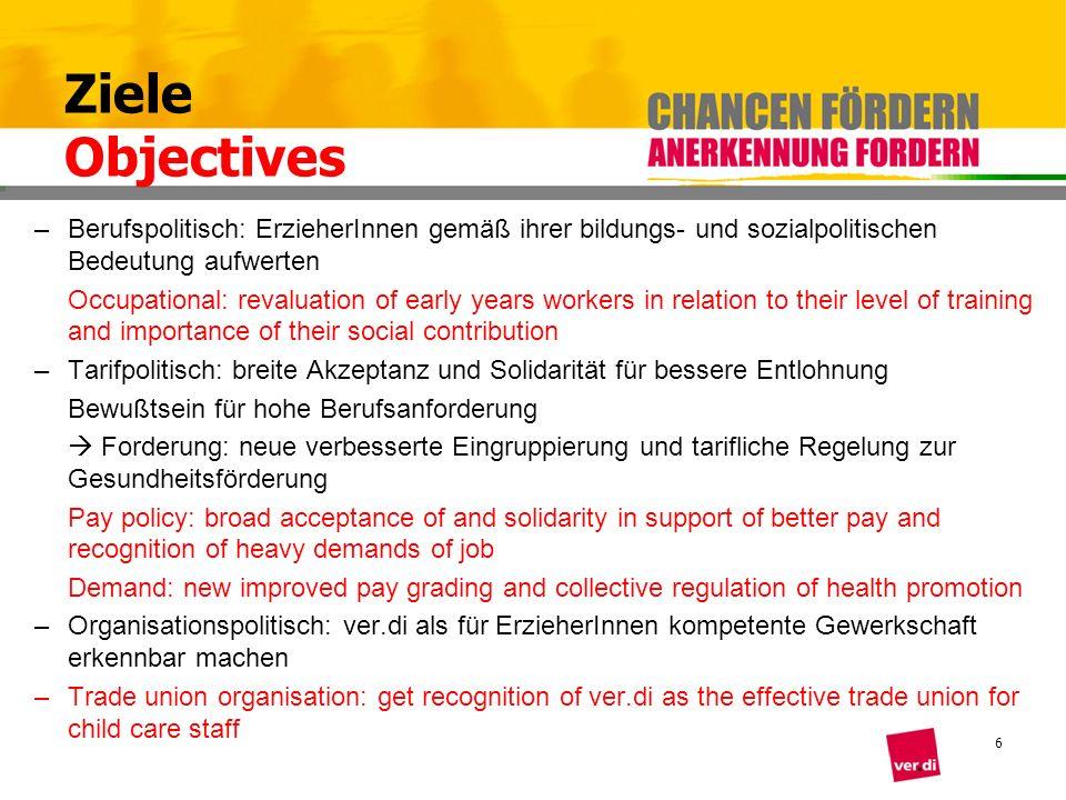 6 Ziele Objectives –Berufspolitisch: ErzieherInnen gemäß ihrer bildungs- und sozialpolitischen Bedeutung aufwerten Occupational: revaluation of early