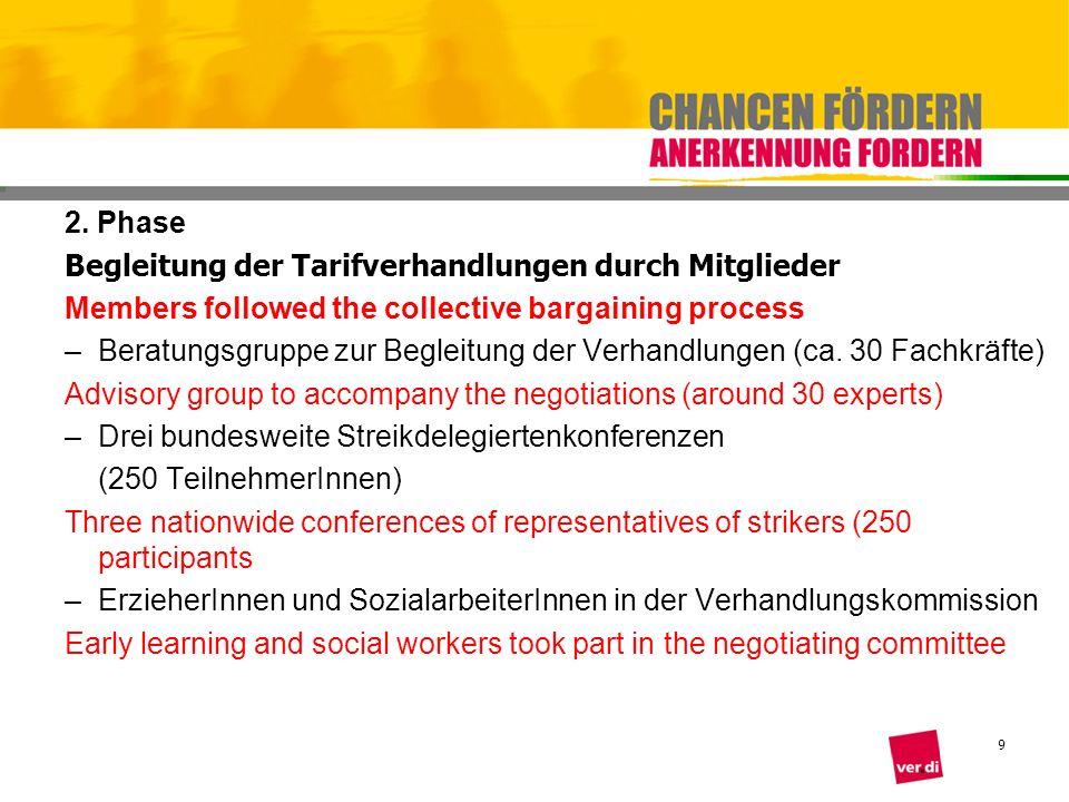 9 2. Phase Begleitung der Tarifverhandlungen durch Mitglieder Members followed the collective bargaining process –Beratungsgruppe zur Begleitung der V