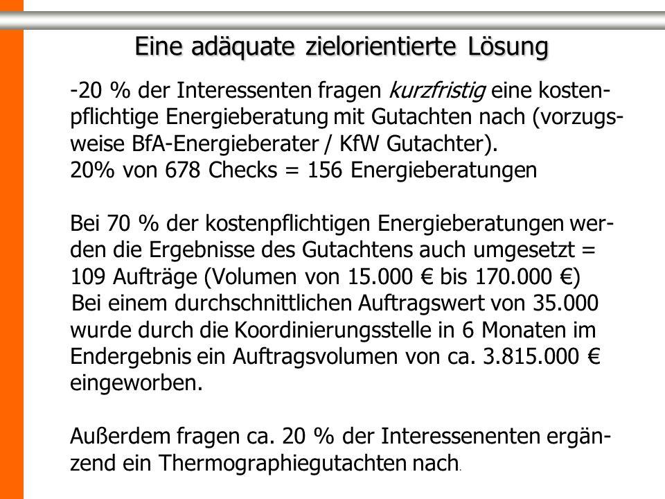 -20 % der Interessenten fragen kurzfristig eine kosten- pflichtige Energieberatung mit Gutachten nach (vorzugs- weise BfA-Energieberater / KfW Gutacht