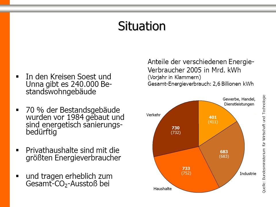 Situation Situation In den Kreisen Soest und Unna gibt es 240.000 Be- standswohngebäude 70 % der Bestandsgebäude wurden vor 1984 gebaut und sind energetisch sanierungs- bedürftig Privathaushalte sind mit die größten Energieverbraucher und tragen erheblich zum Gesamt-CO 2 -Ausstoß bei Anteile der verschiedenen Energie- Verbraucher 2005 in Mrd.