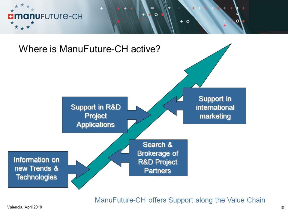 18 Where is ManuFuture-CH active? Support in R&D Project Applications Search & Brokerage of R&D Project Partners Support in international marketing Ma