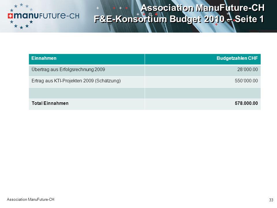 Association ManuFuture-CH F&E-Konsortium Budget 2010 – Seite 1 EinnahmenBudgetzahlen CHF Übertrag aus Erfolgsrechnung 200928000.00 Ertrag aus KTI-Projekten 2009 (Schätzung)550000.00 Total Einnahmen578.000.00 33 Association ManuFuture-CH