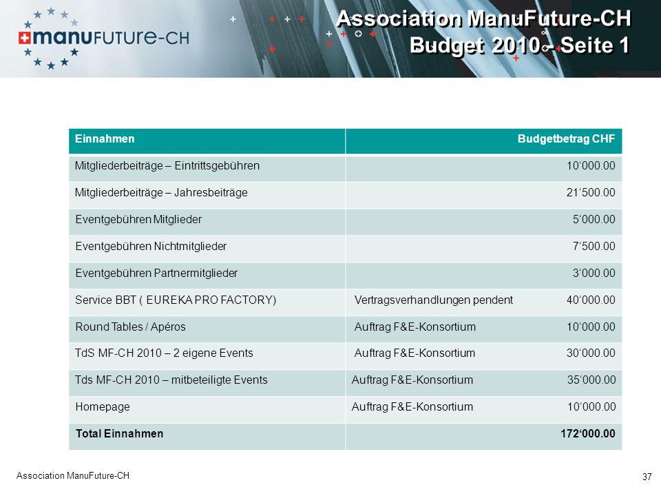 Association ManuFuture-CH Budget 2010 - Seite 1 EinnahmenBudgetbetrag CHF Mitgliederbeiträge – Eintrittsgebühren10000.00 Mitgliederbeiträge – Jahresbe