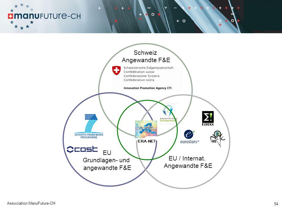 54 Association ManuFuture-CH Schweiz Angewandte F&E EU Grundlagen- und angewandte F&E EU / Internat.